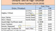 ukrayna'da 2018 tahıl ürünleri fiyatları